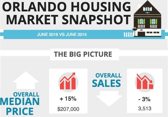 Preço dos imóveis em Orlando valoriza 15% em junho de 2016